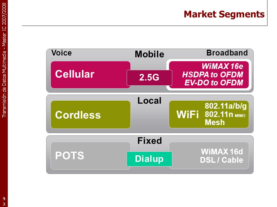 Cellular Cordless WiFi POTS Market Segments Mobile 2.5G Local Fixed