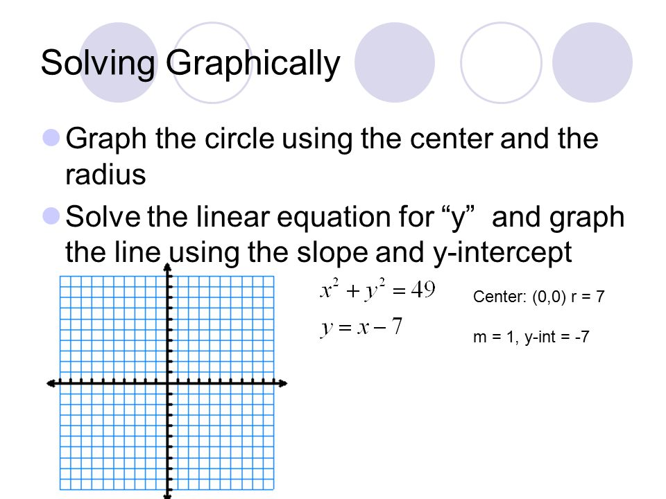Solving Graphically Graph the circle using the center and the radius