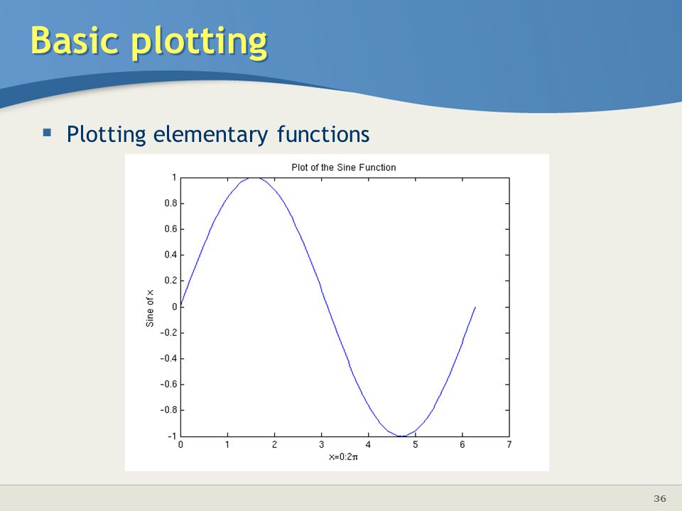 Basic plotting Plotting elementary functions