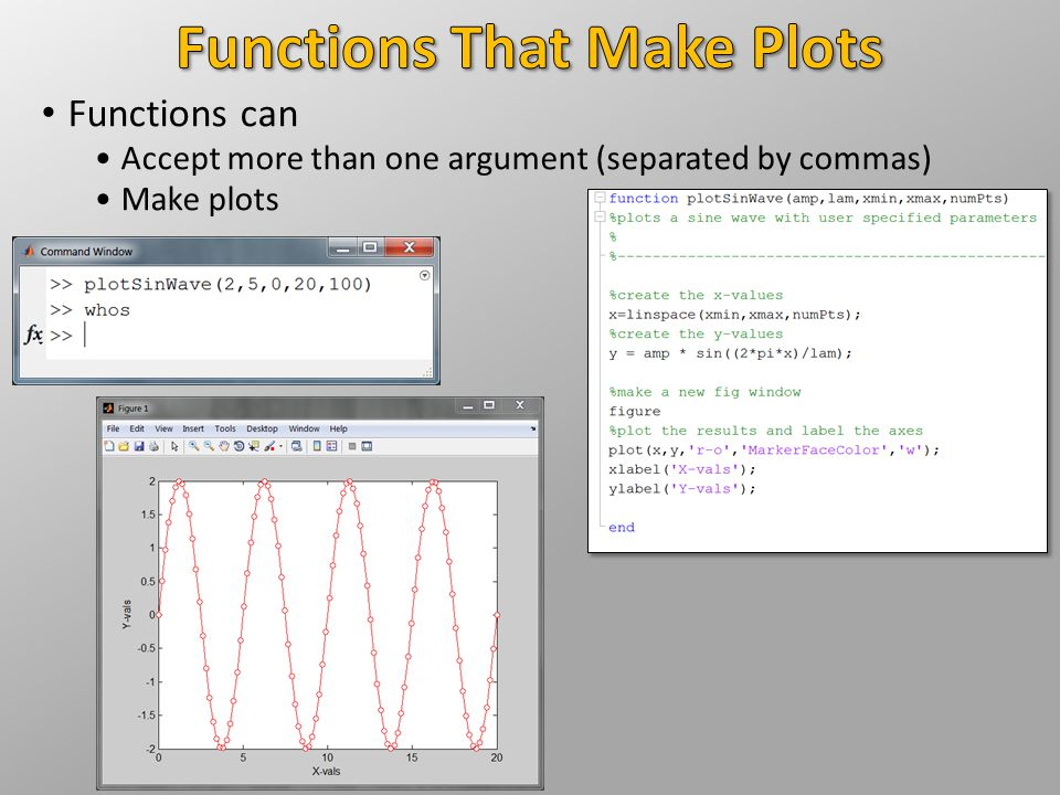 Functions That Make Plots