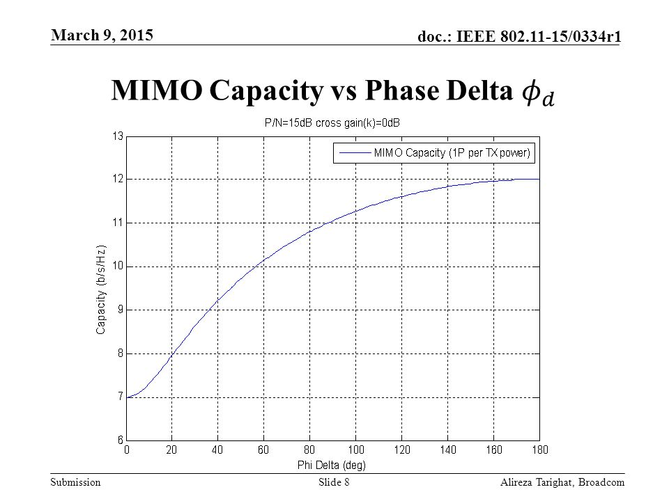 MIMO Capacity vs Phase Delta 𝜙 𝑑