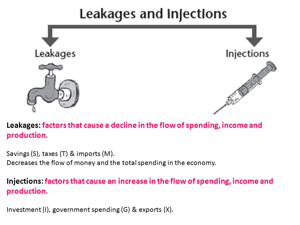 Leakages: factors that cause a decline in the flow of spending, income and production.