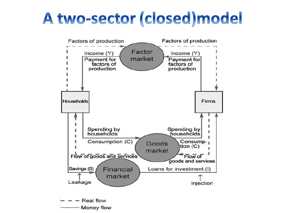 A two-sector (closed)model