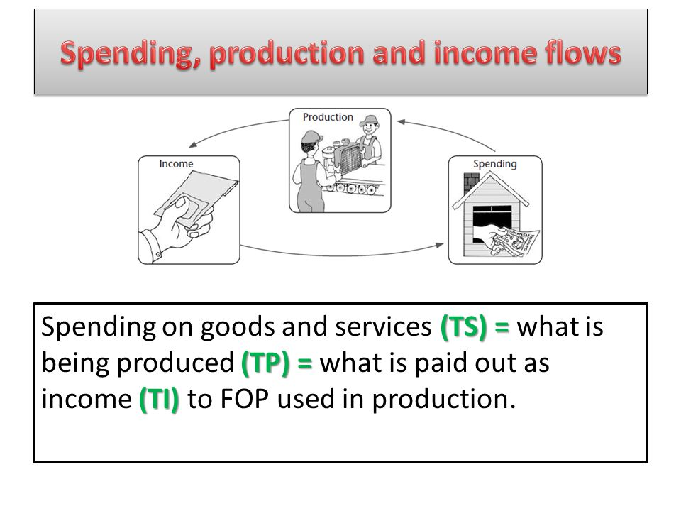 Spending, production and income flows