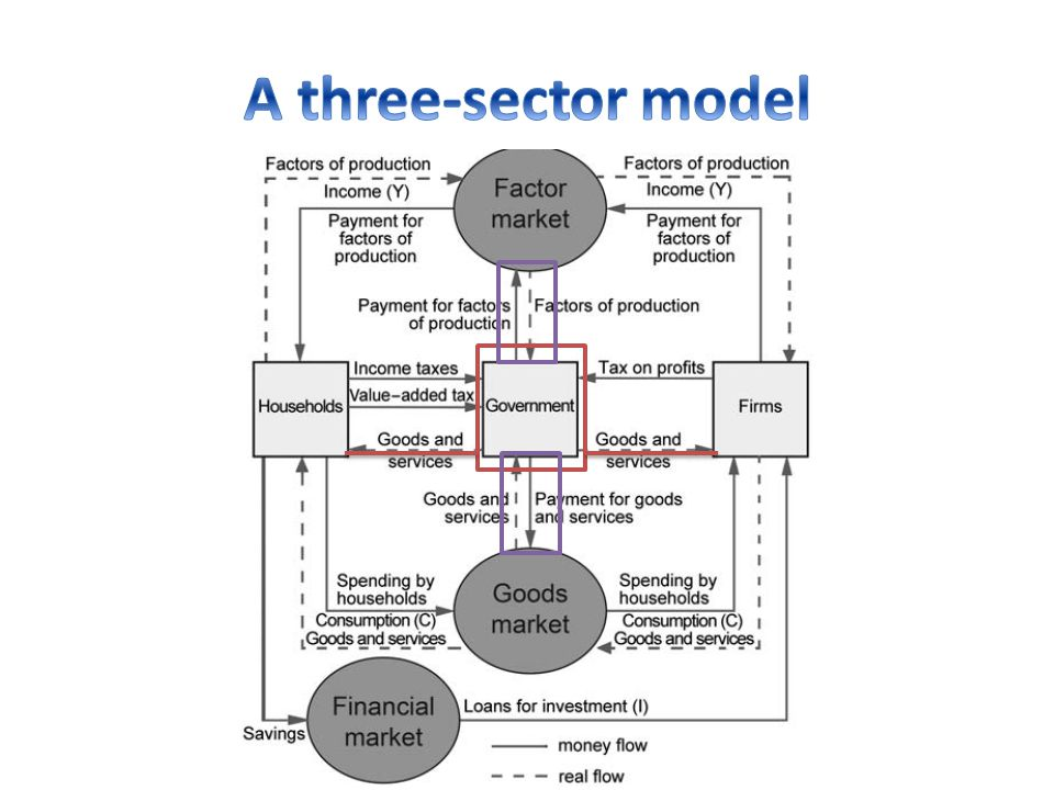 A three-sector model