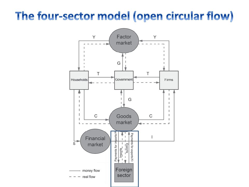The four-sector model (open circular flow)
