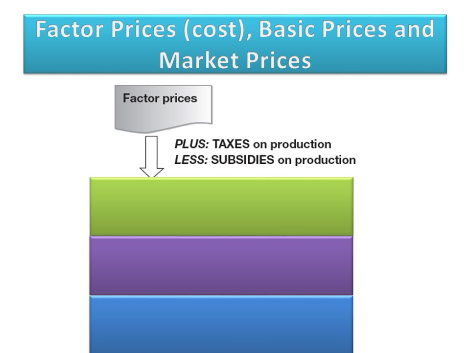 Factor Prices (cost), Basic Prices and Market Prices