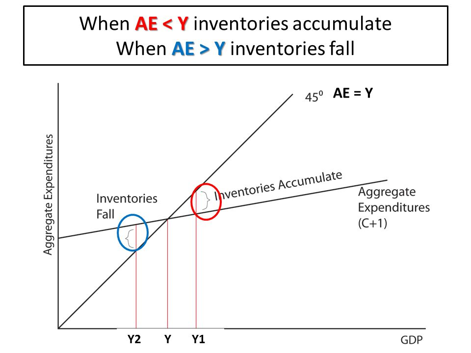 When AE < Y inventories accumulate When AE > Y inventories fall