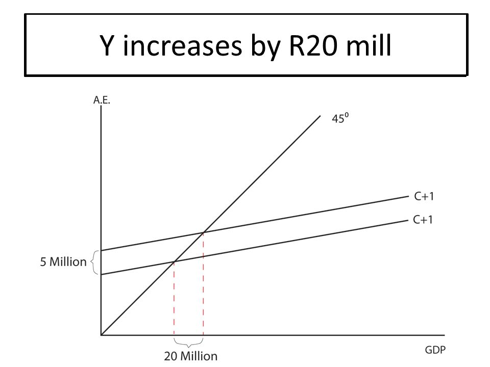 Example: I increases by R5 mill MPC = 0.75 ∴multiplier = 4