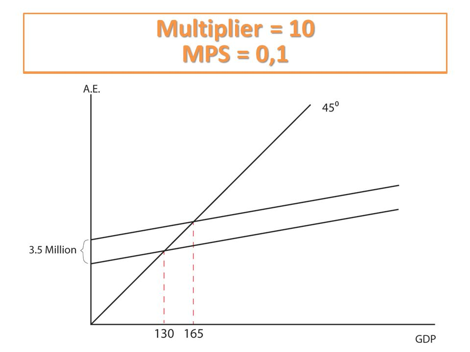 What is the multiplier What is the MPS