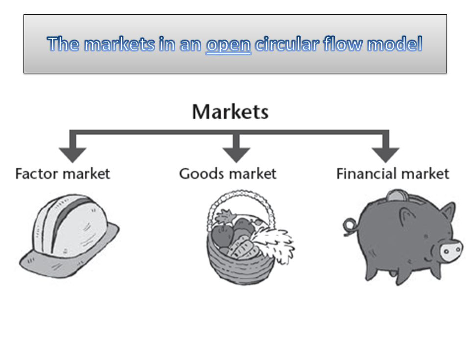 The markets in an open circular flow model