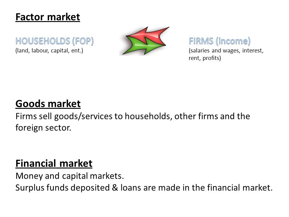 Factor market Goods market Financial market
