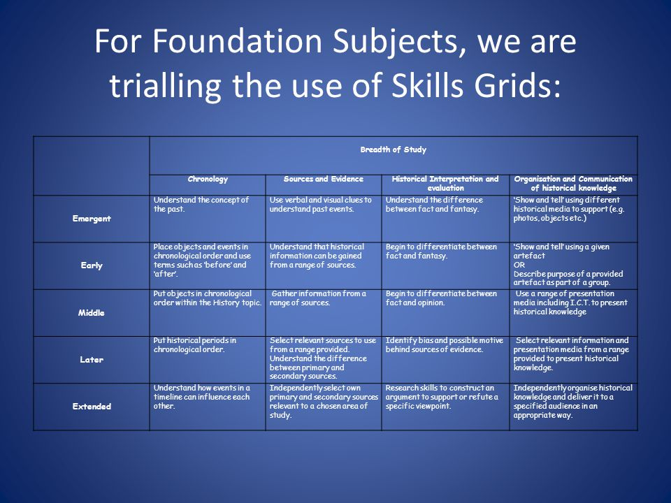 For Foundation Subjects, we are trialling the use of Skills Grids: