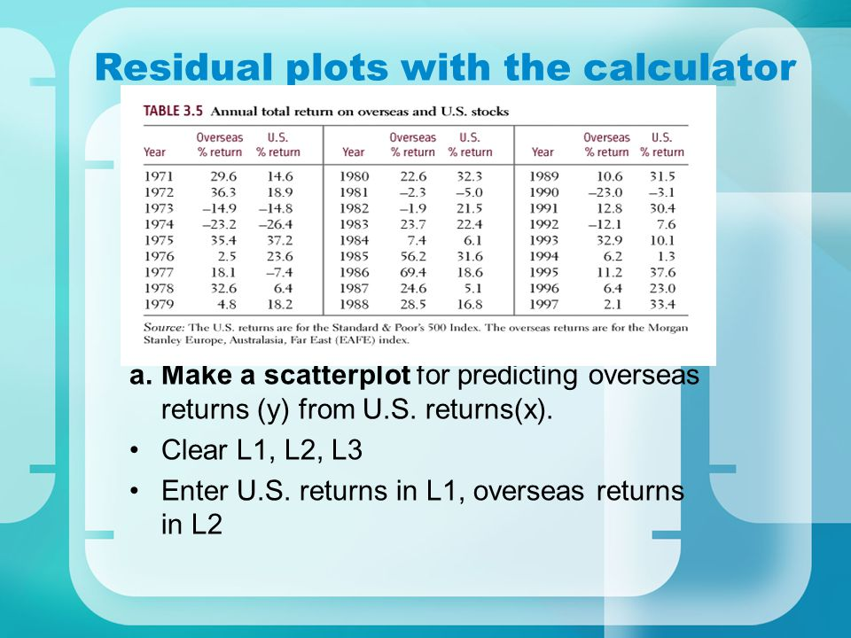 Residual plots with the calculator