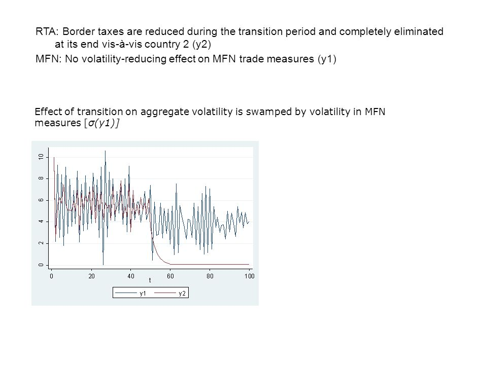 MFN: No volatility-reducing effect on MFN trade measures (y1)