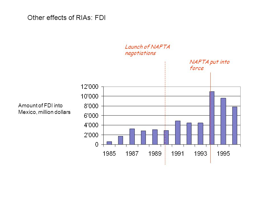 Other effects of RIAs: FDI
