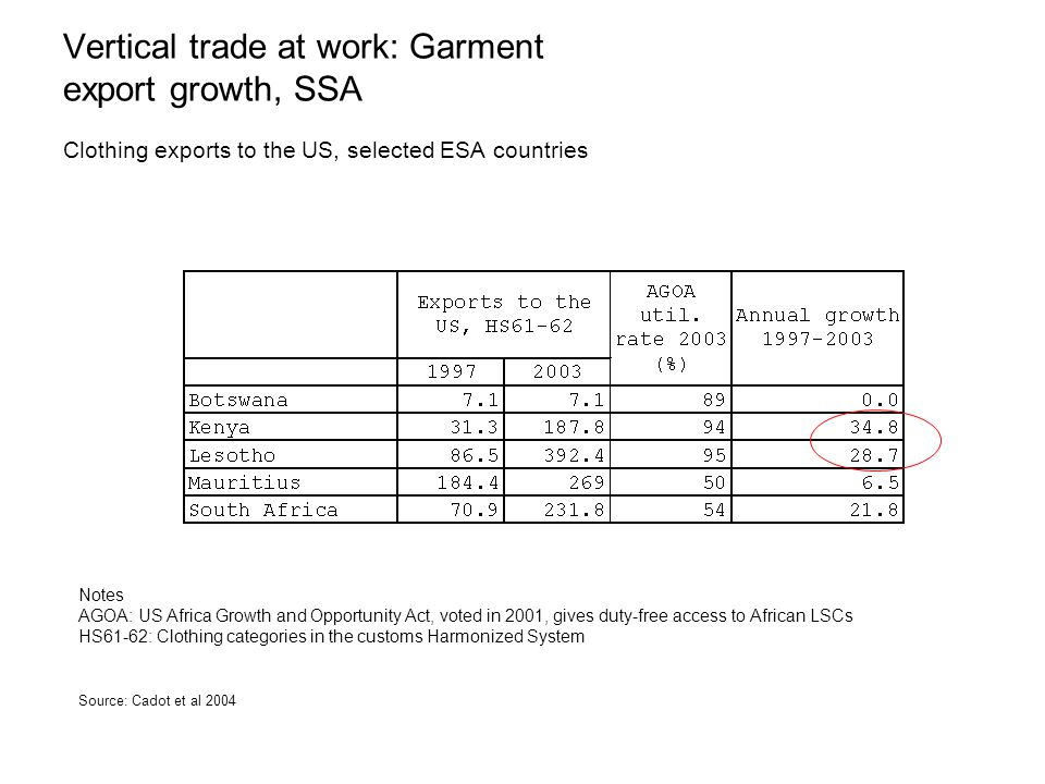 Vertical trade at work: Garment export growth, SSA Clothing exports to the US, selected ESA countries