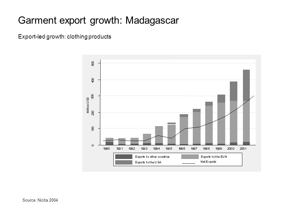 Garment export growth: Madagascar Export-led growth: clothing products