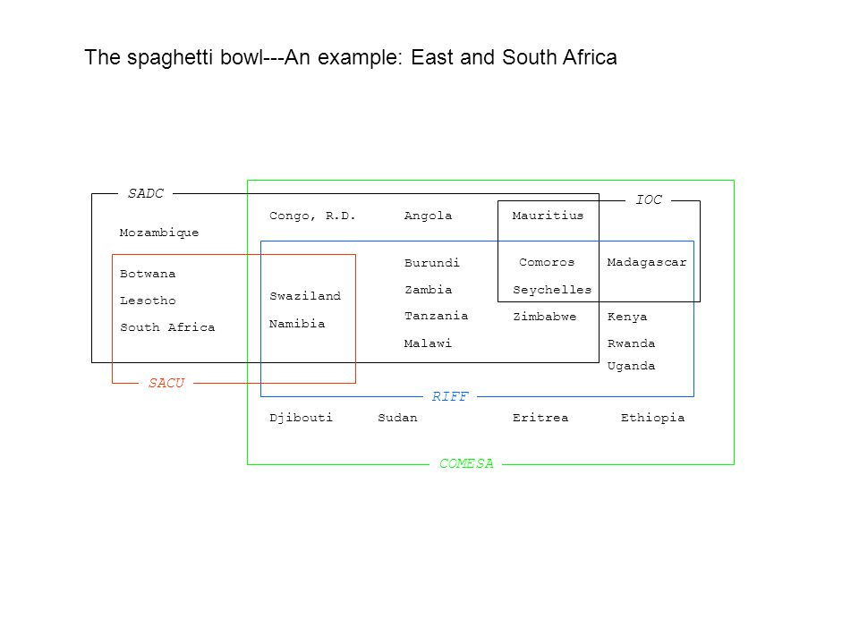 The spaghetti bowl---An example: East and South Africa