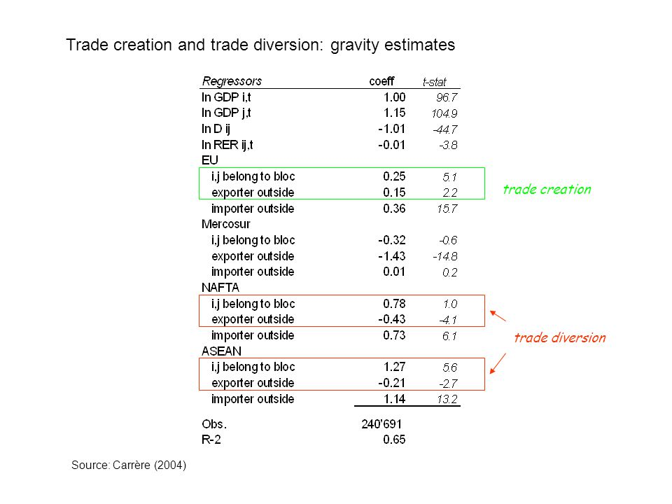 Trade creation and trade diversion: gravity estimates