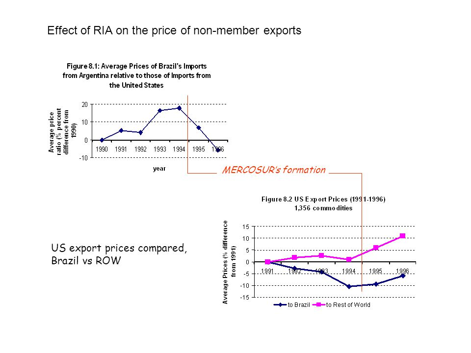 Effect of RIA on the price of non-member exports