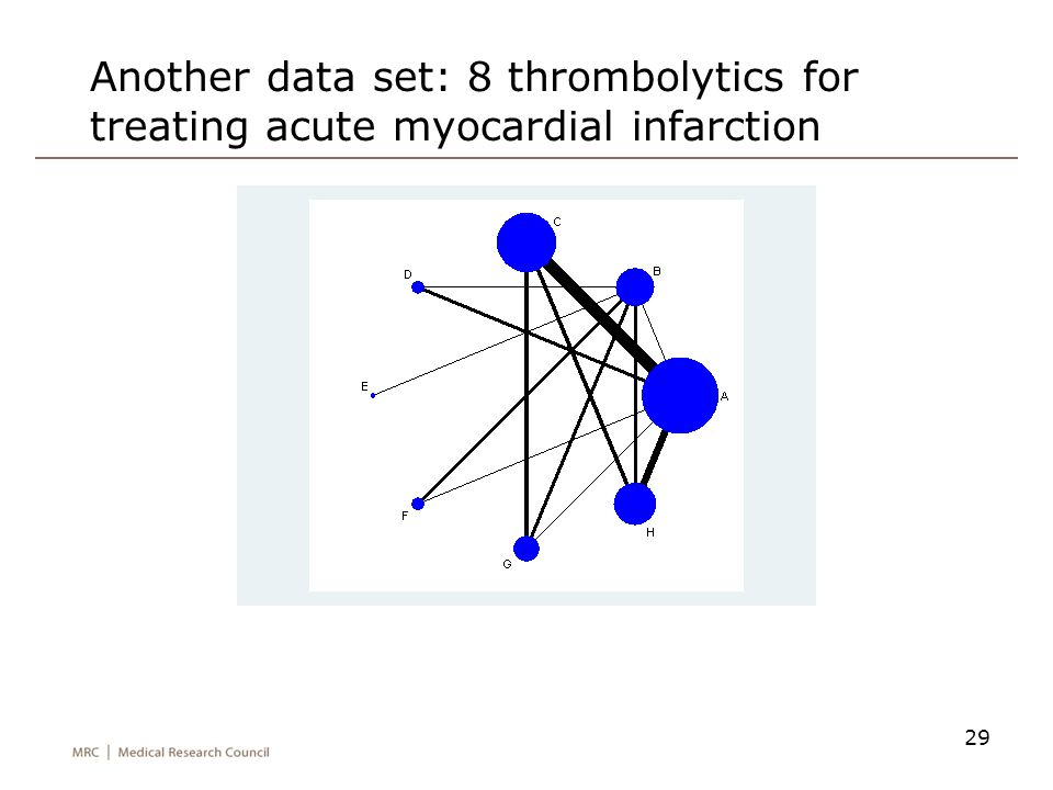 Another data set: 8 thrombolytics for treating acute myocardial infarction