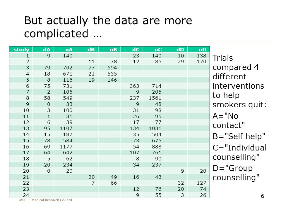 But actually the data are more complicated …