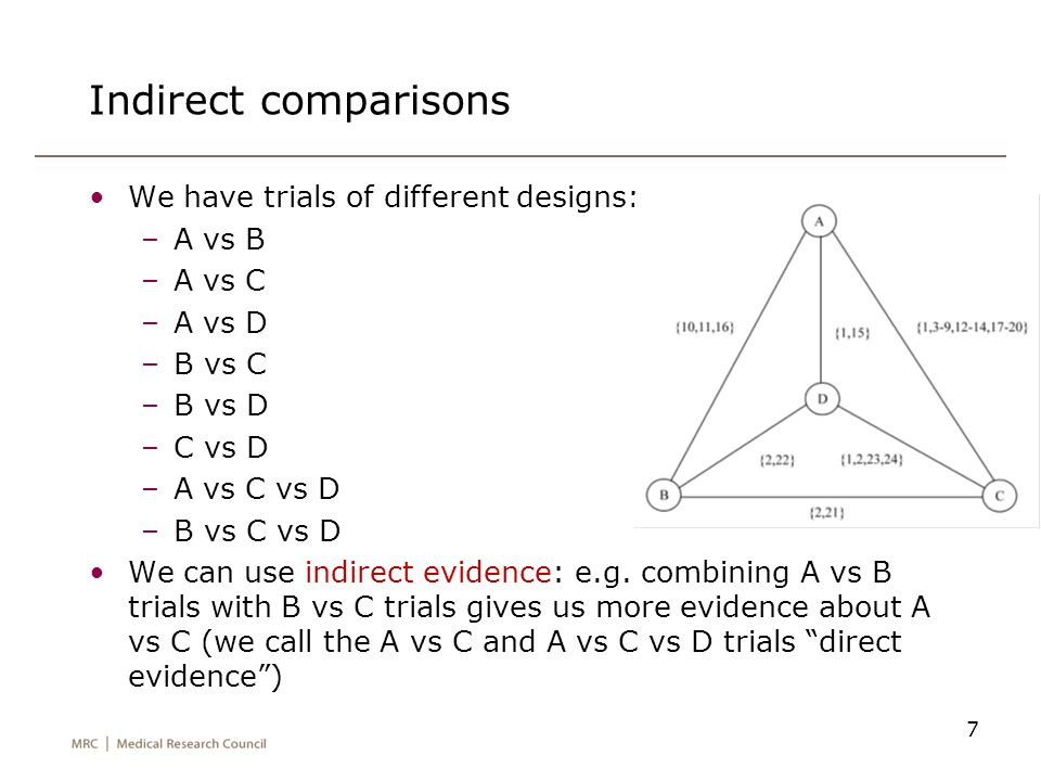 Indirect comparisons We have trials of different designs: A vs B
