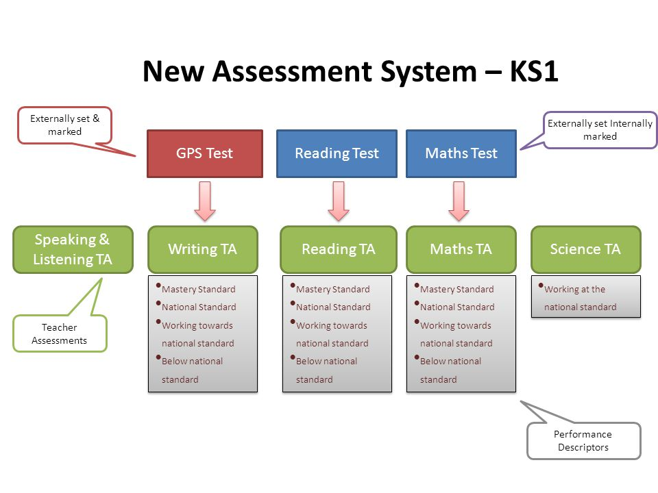 New Assessment System – KS1