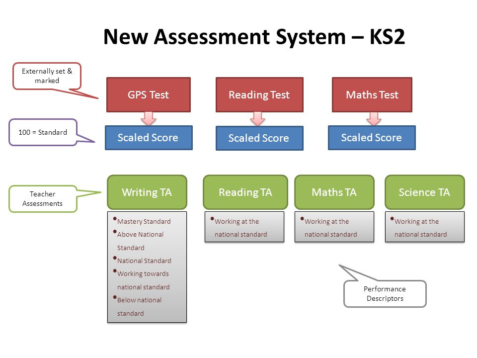 New Assessment System – KS2