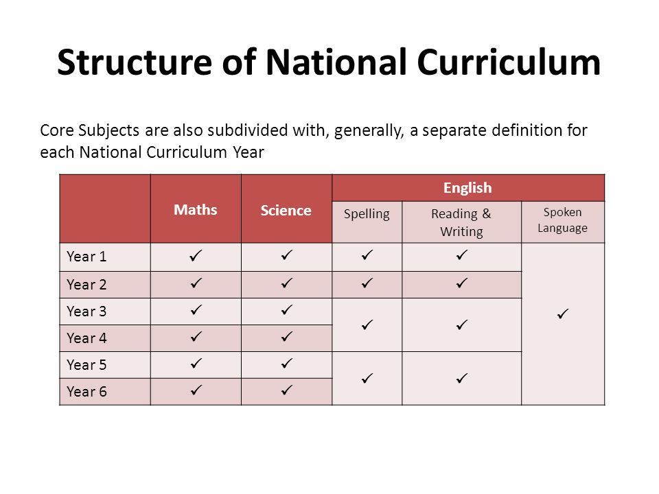 Structure of National Curriculum