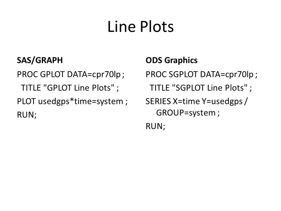 Line Plots SAS/GRAPH ODS Graphics