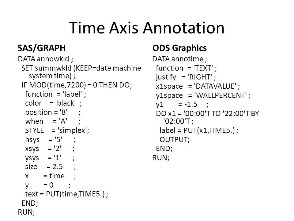 Time Axis Annotation SAS/GRAPH ODS Graphics
