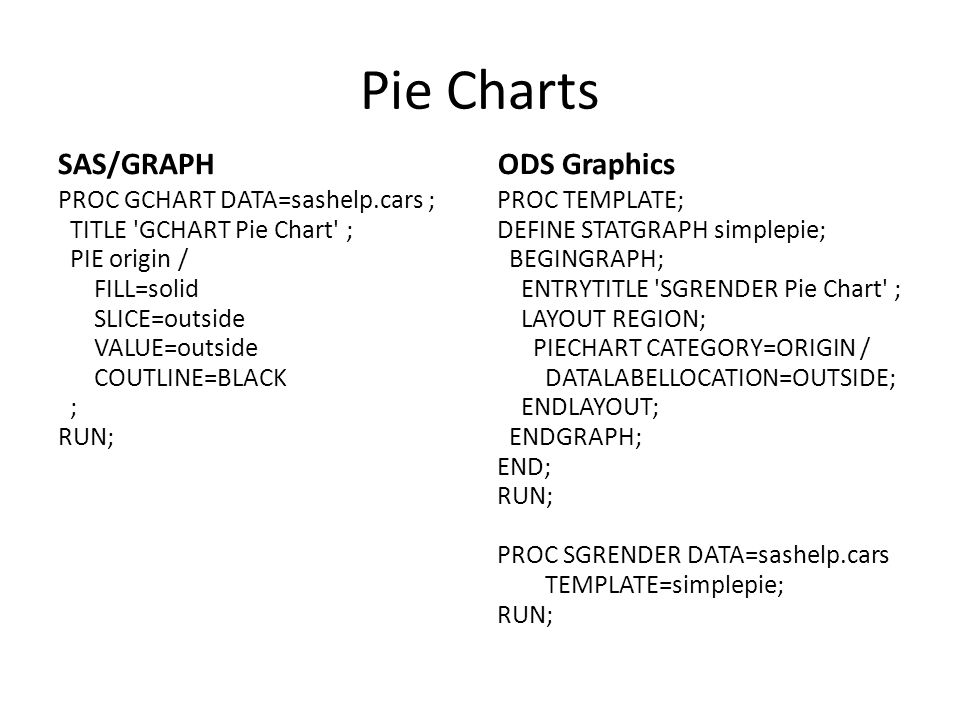 Pie Charts SAS/GRAPH ODS Graphics