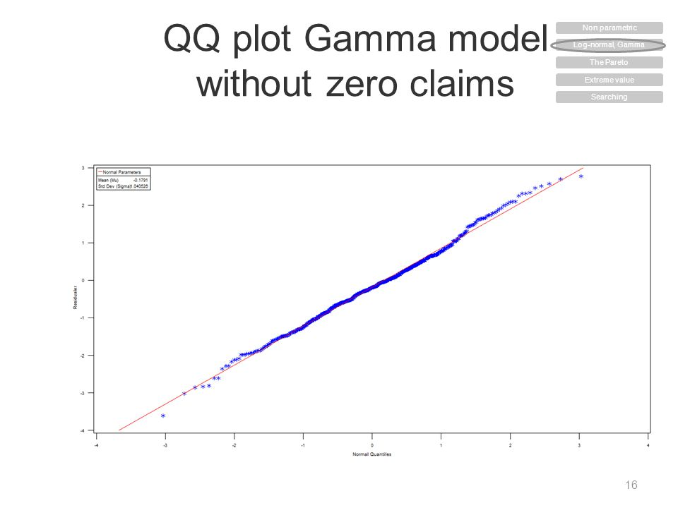 QQ plot Gamma model without zero claims