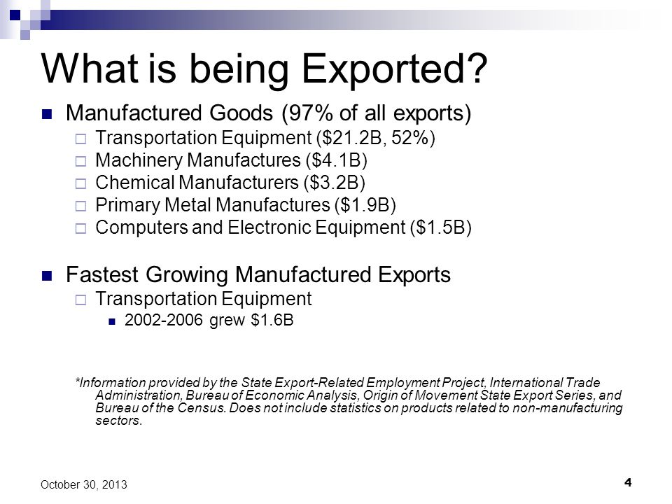 What is being Exported Manufactured Goods (97% of all exports)