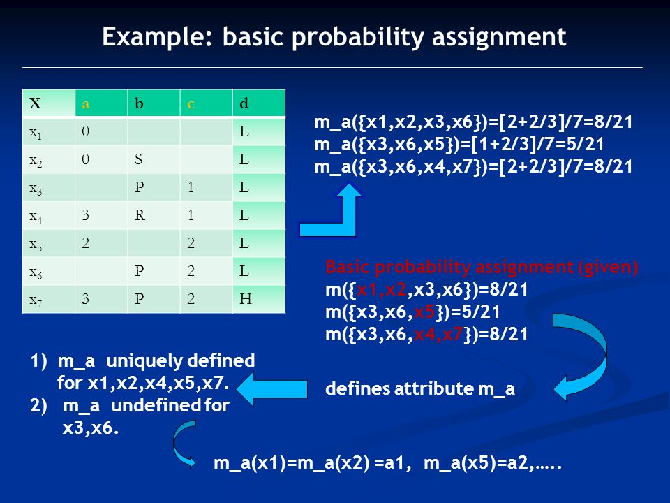 Example: basic probability assignment