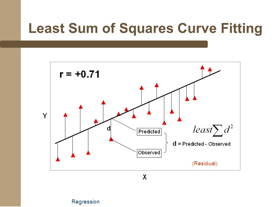 Least Sum of Squares Curve Fitting