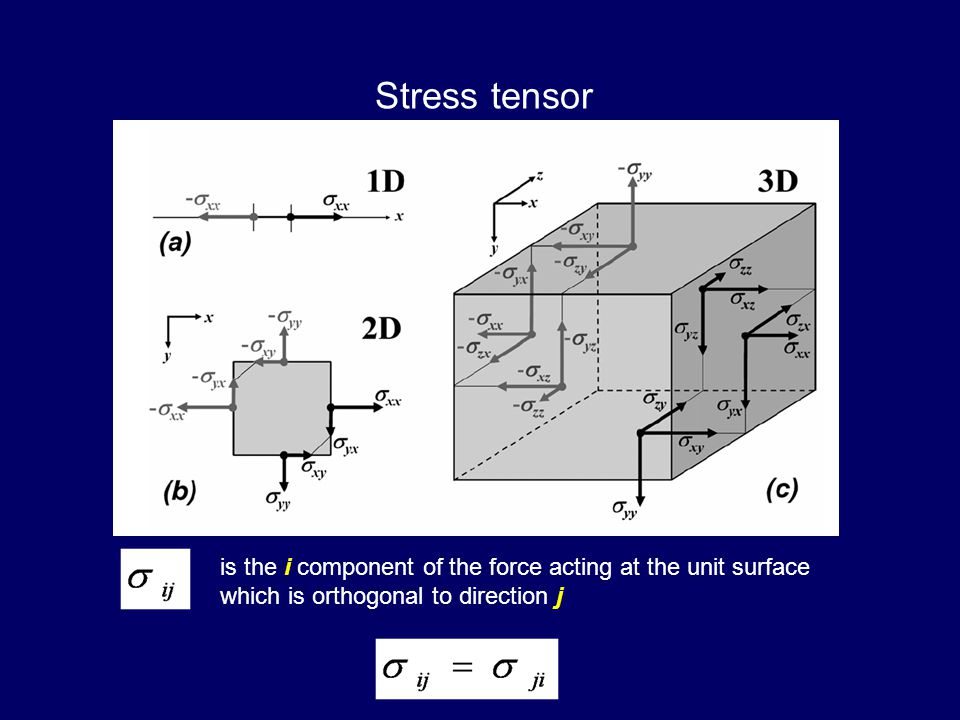 Stress tensor is the i component of the force acting at the unit surface which is orthogonal to direction j.