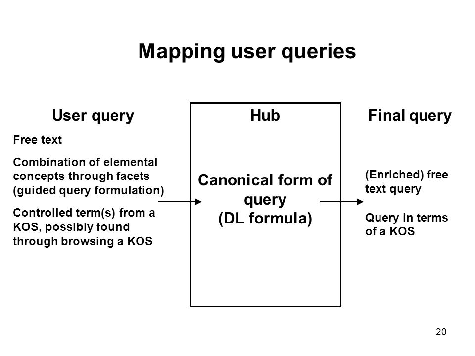 Canonical form of query
