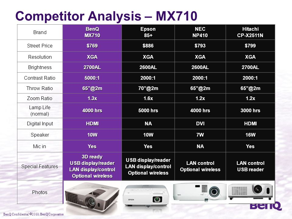 Competitor Analysis – MX710