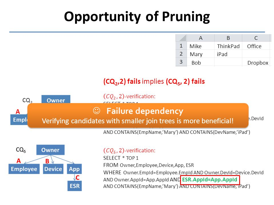 Opportunity of Pruning