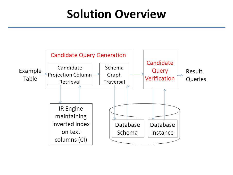 Solution Overview Candidate Query Generation