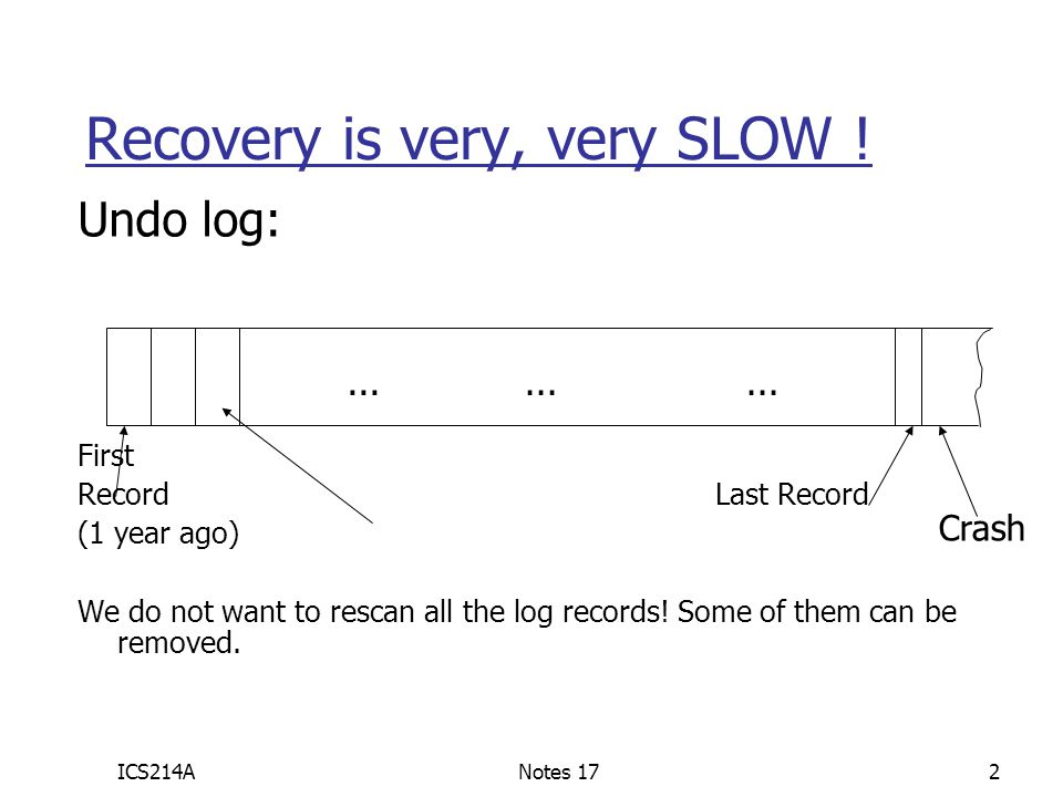 Recovery is very, very SLOW !