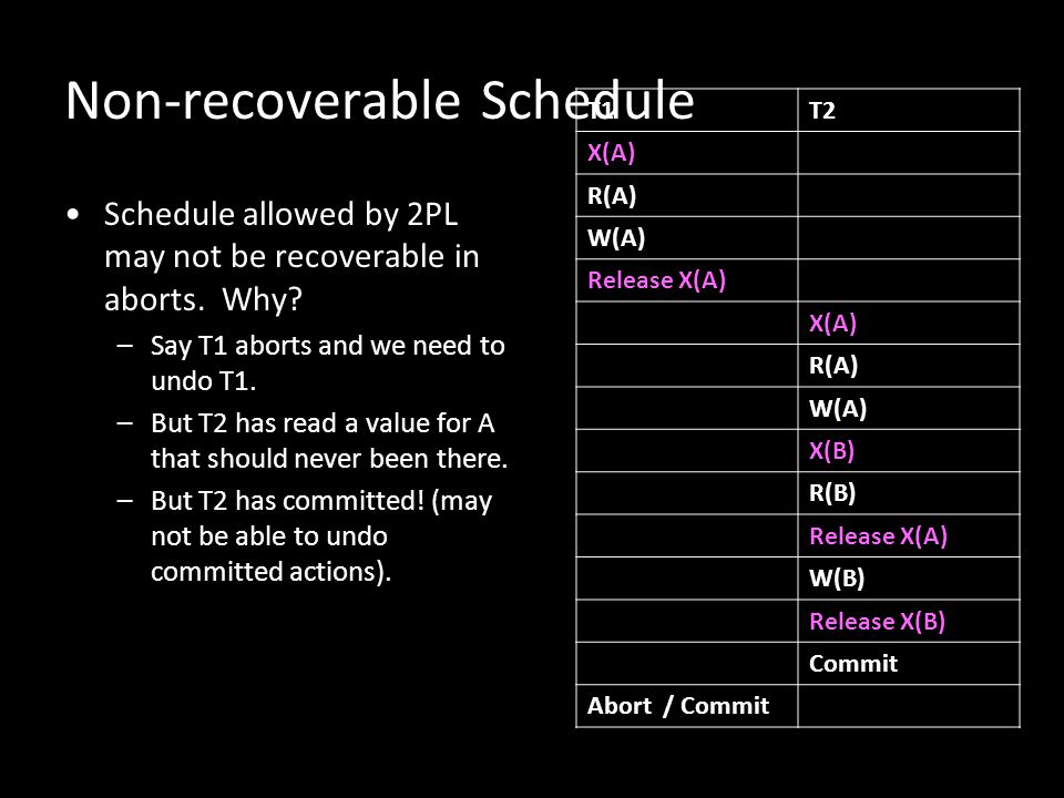 Non-recoverable Schedule
