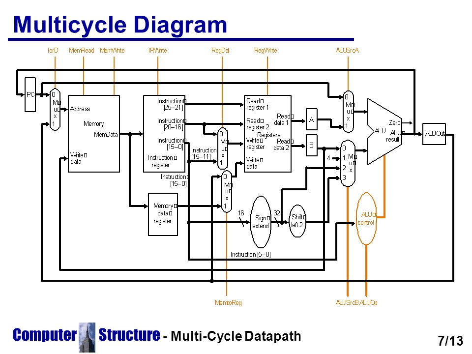 Multicycle Diagram Computer Structure - Multi-Cycle Datapath 7/13