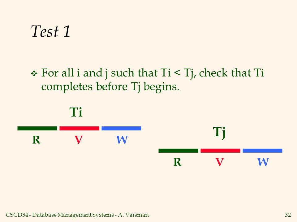 Test 1 For all i and j such that Ti < Tj, check that Ti completes before Tj begins. Ti. Tj. R. V.