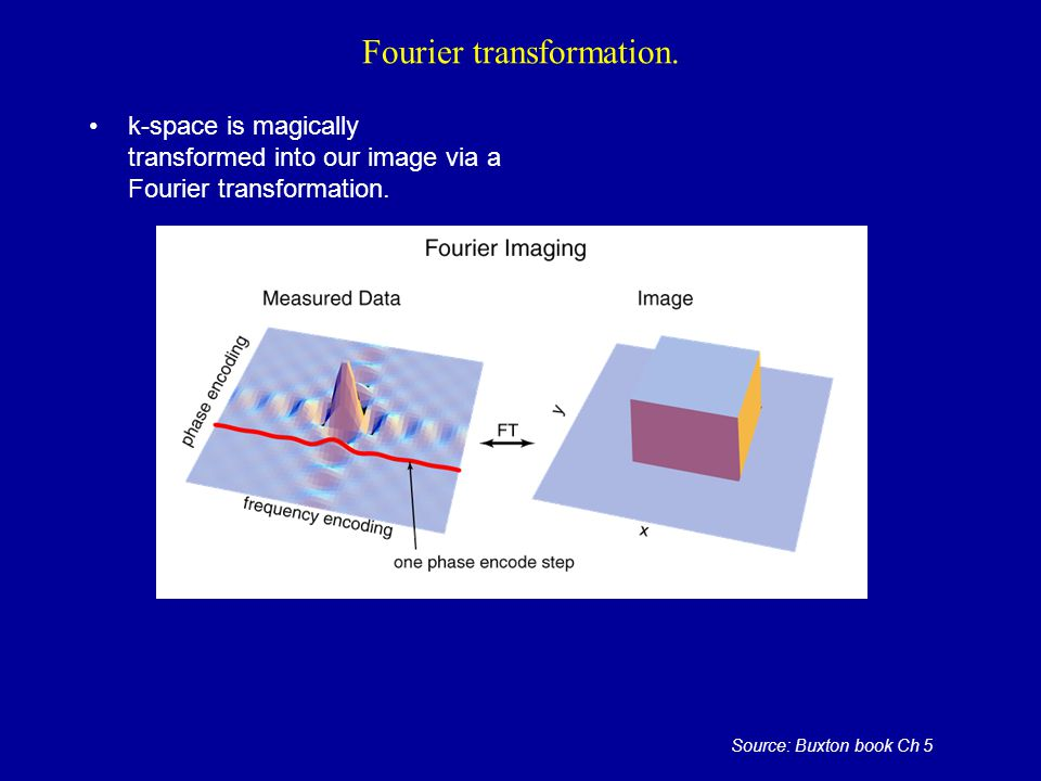 Fourier transformation.