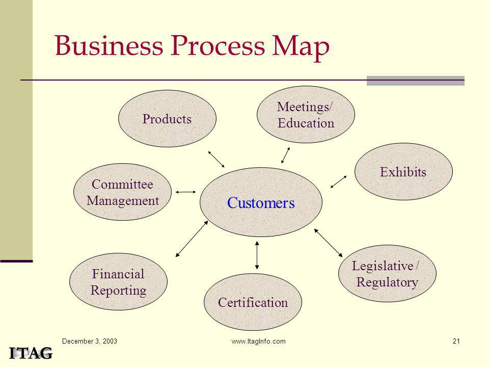 Business Process Map Customers Meetings/ Education Products Exhibits