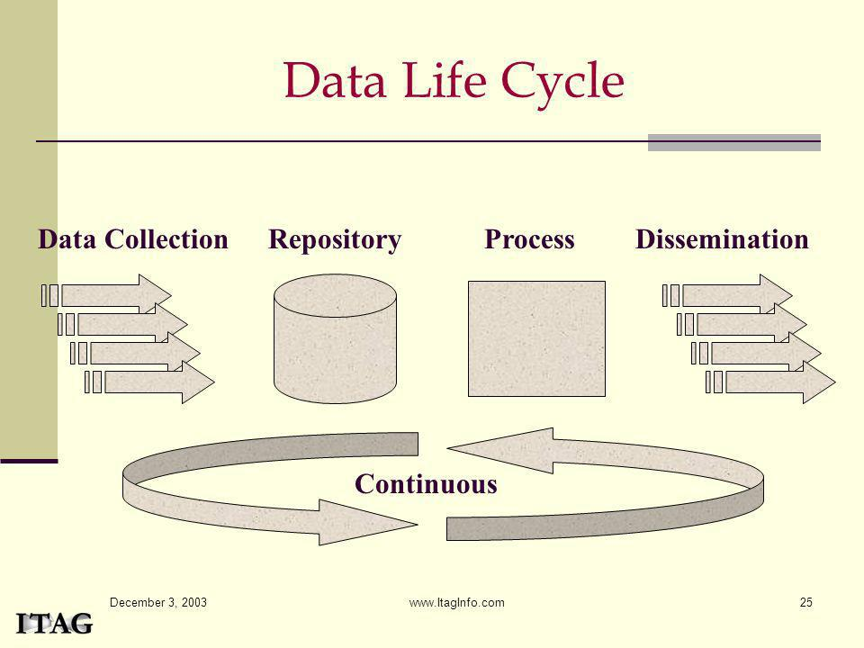 Data Life Cycle Data Collection Repository Process Dissemination